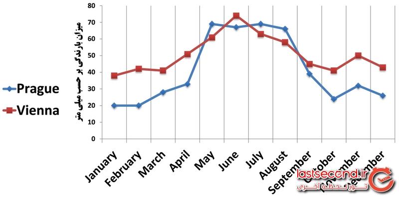 مقایسه بارندگی پراگ و وین در طول سال