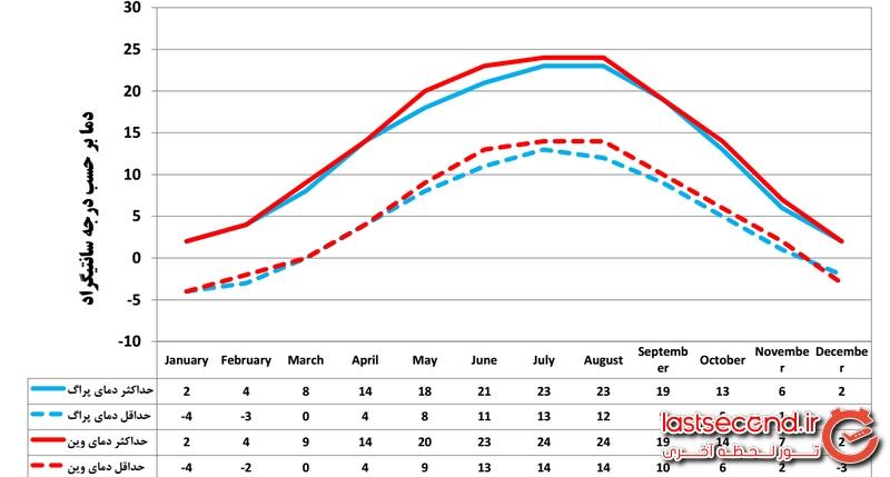 مقایسه دمای هوای پراگ و وین در طول سال