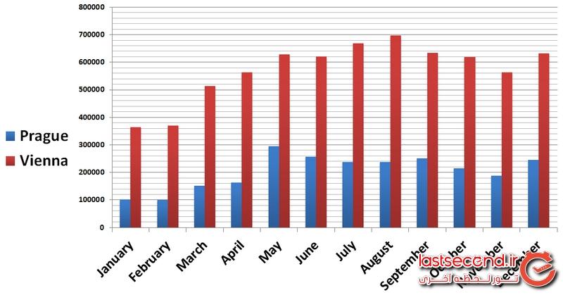 مقایسه تعداد بازدید از شهرهای پراگ و وین در ماههای مختلف سال