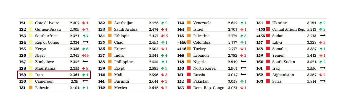 امن ترین کشورهای جهان در سال 2017 