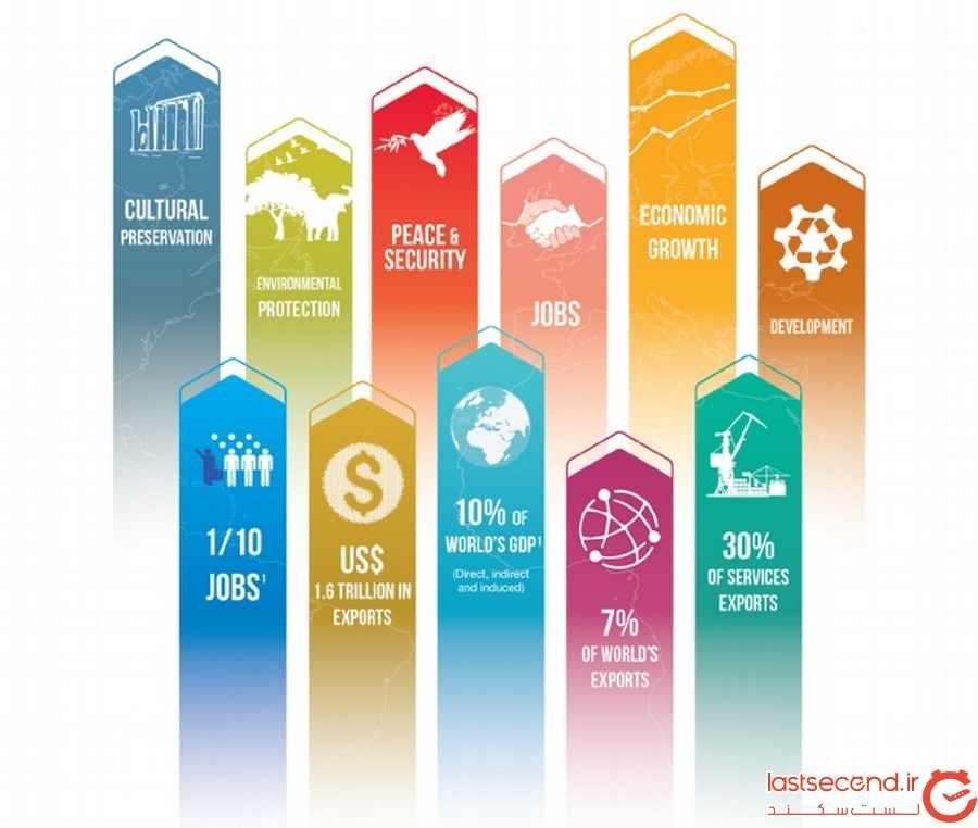 آمار کلی از گردشگری بین المللی در سال 2017