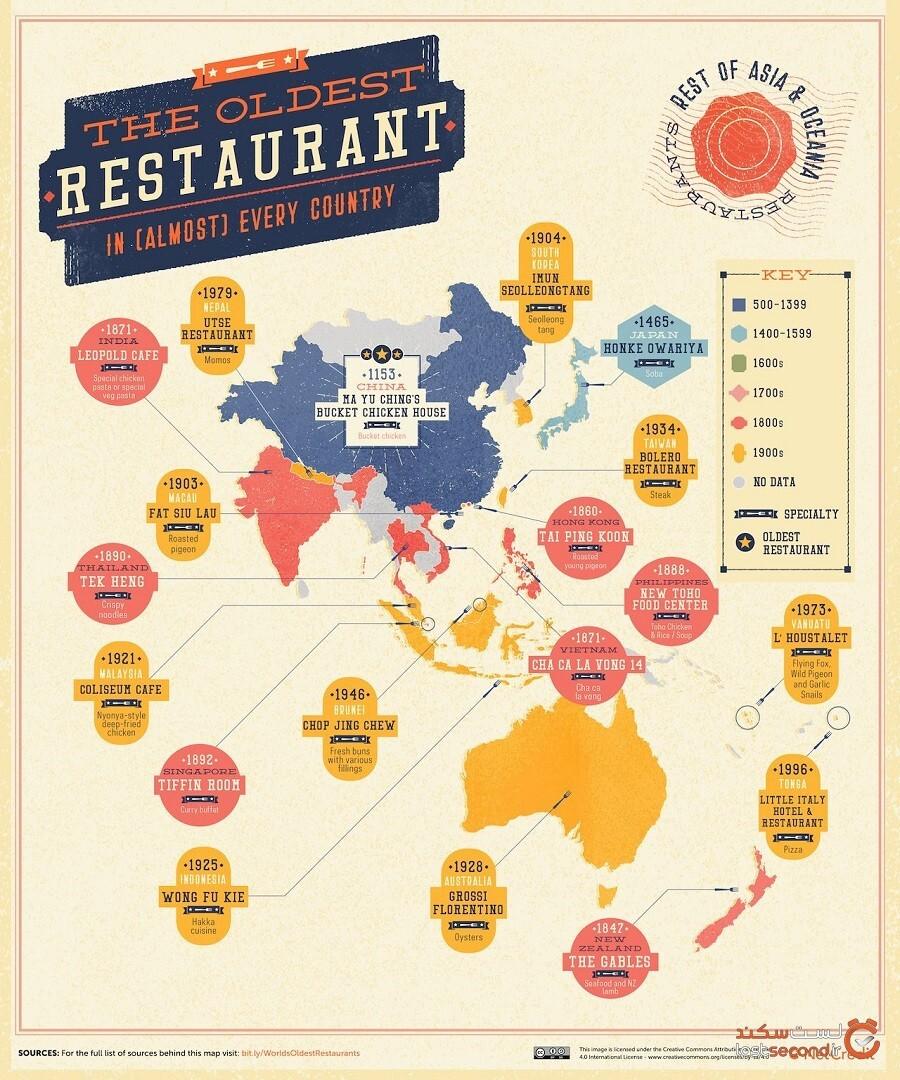 قدیمیترین رستورانهای جهان  کشف شدند