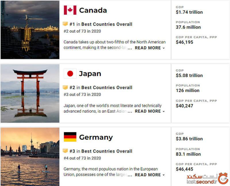 کشور برتر جهان
