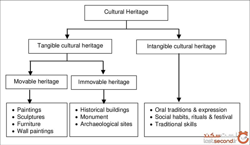 Cultural-Heritage-Classification-from-UNESCO-21.jpg