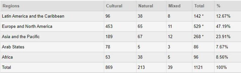 میزان پراکندگی اماکن طبیعی، فرهنگی و تلفیقی که در میراث جهانی یونسکو ثبت شدهاند.jpg